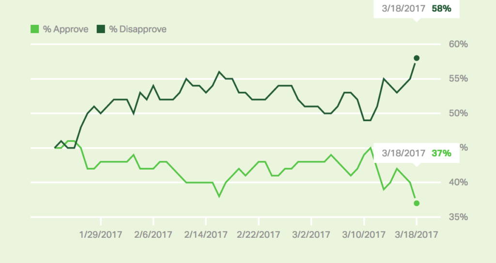 Donald Trump's Approval Rating Hits New Low: Gallup