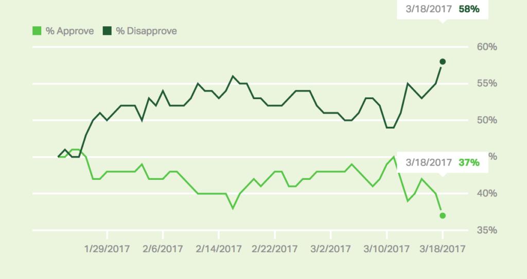 Donald Trump's Approval Rating Hits New Low: Gallup - Progressive Post
