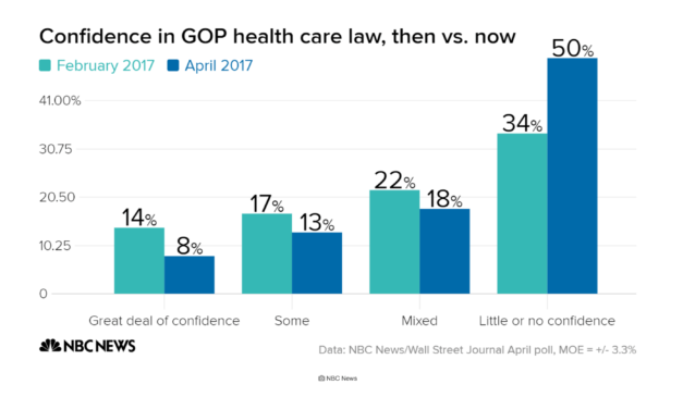 Americans Want To Keep Obamacare, Don't Trust Republicans On Health Care: New Polls