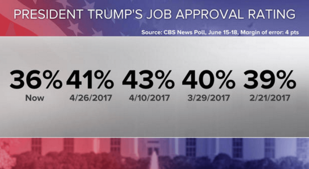 Trump Approval Rating At All Time Low In New CBS News Poll