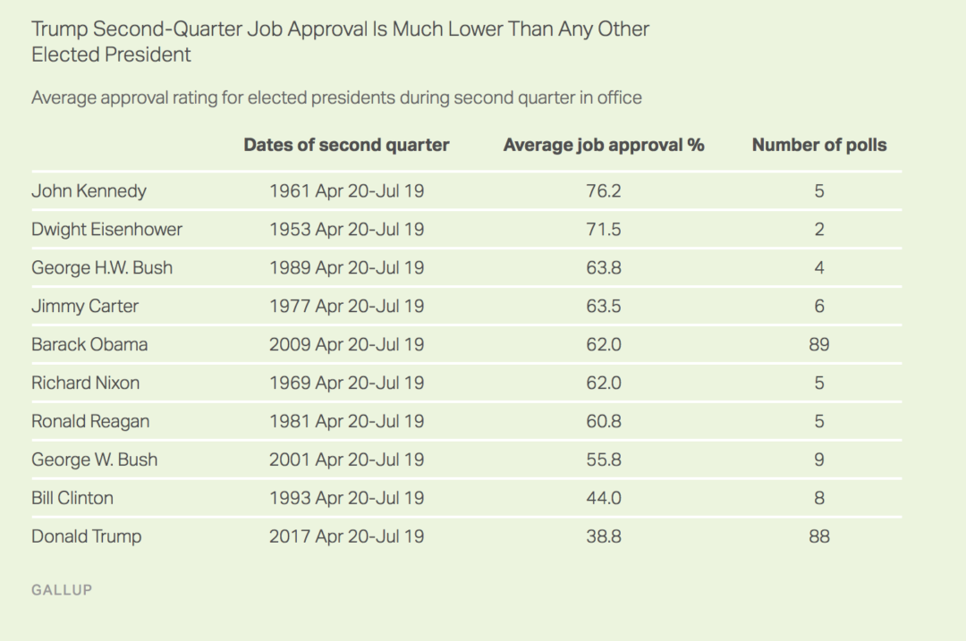 presidents approval rating - 1080×717