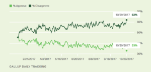 Donald Trump's Approval Rating Just Hit An All-Time Low: Gallup